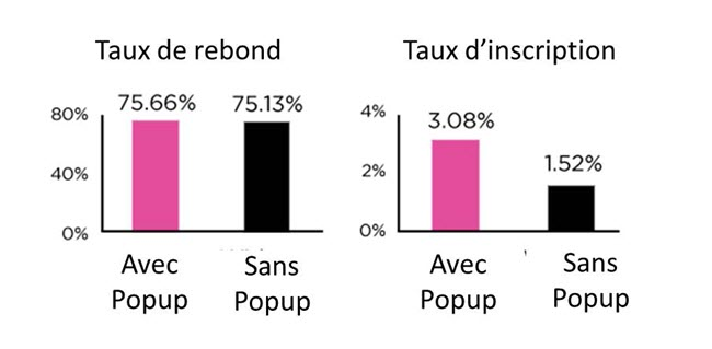 Statistique inscription mail pop up taux de rebond