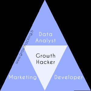 Le triangle du Growth hacker