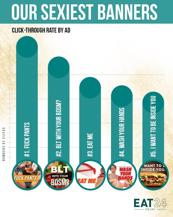 Statistiques des pubs sexy du site Eat24